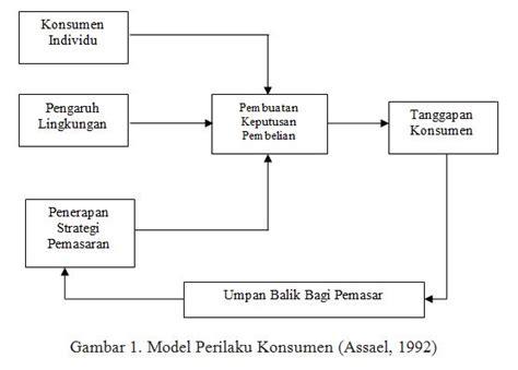 faktor membuat struktur organisasi pengertian dan model perilaku konsumen pendidikan ekonomi