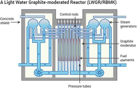 reactor pattern in c rbmk reactors reactor bolshoy moshchnosty kanalny