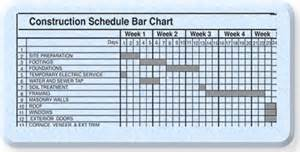 construction schedule construction scheduling software