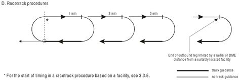 holding pattern course reversal terminology what s the difference between racetrack and