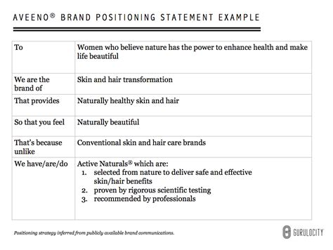 positioning statement template 4 reasons why aveeno s brand positioning statement is