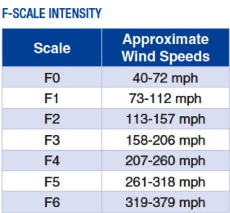 how are measured tornados and fujita scale on