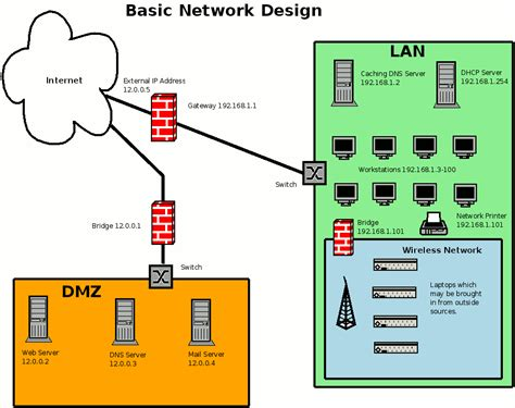 small business network design diagram network design for a small business