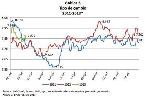 dolar en guatemala cambio dolar quetzal la economia de hoy tipo de cambio guatemala