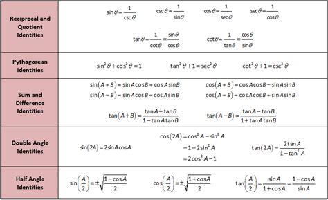 Table Of Trig Identities trigonometric identities