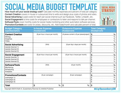Social Media Budget Template A Simple Guide To Calculating A Social Media Marketing Budget Keith A Quesenberry