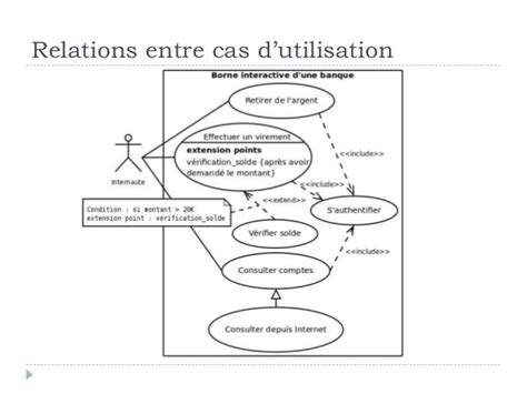 diagramme des cas d utilisation exemple uml cas d utilisation et diagramme de classe