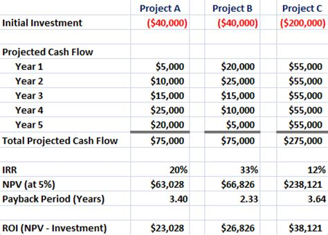 roi calculator for it projects using npv irr and payback