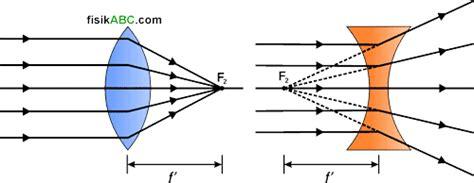 Lensa Cembung Dan Cekung lensa pengertian jenis gambar bagian bagian dan
