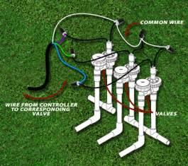 irrigation helps tutorials step by step installation 5