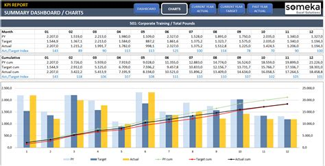 kpi template xls kpi dashboard template excel template for professional