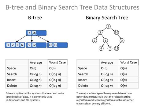 Worst Of Binary Search Tree B Tree And Binary Search Tree Data Structures Don Cowan