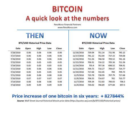 bitcoin price usd bitcoin price history