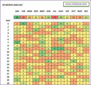 activity map template activity pattern heat maps free excel template