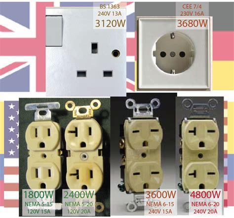 convert  outlet   shapeyourmindscom