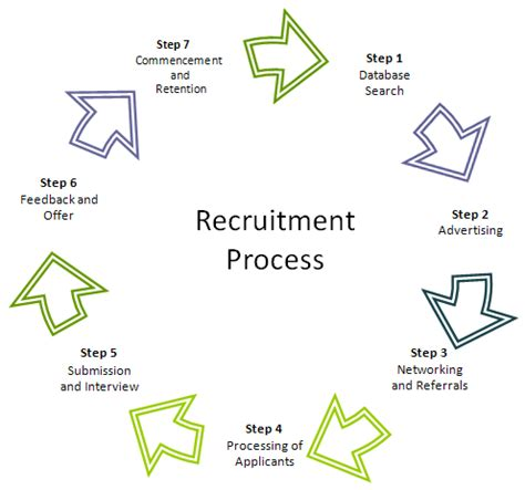 Ups Hiring Process Background Check Team Recruiters Recruitment Services Our Process