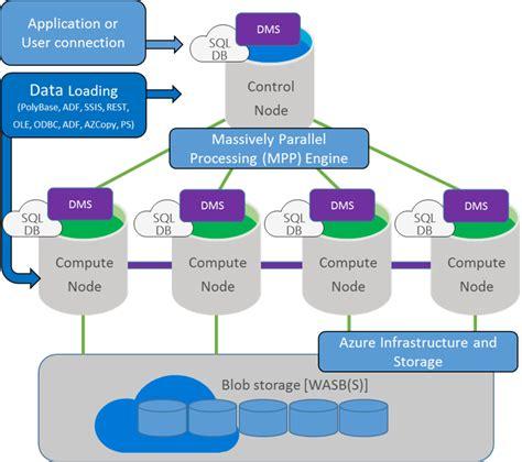 dwarchitectureinc blog telliant systems blog microsoft azure sql data warehouse