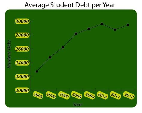 Average Mba Student Debt by Isu Receives Large Grant To Lessen Students Debt News