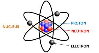 Where Is Proton Located The Amazing Atom By Detinne Thinglink