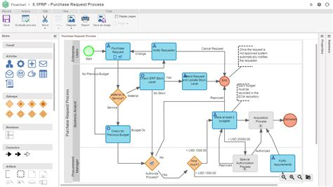 workflow modelling software for business process management bpm softexpert