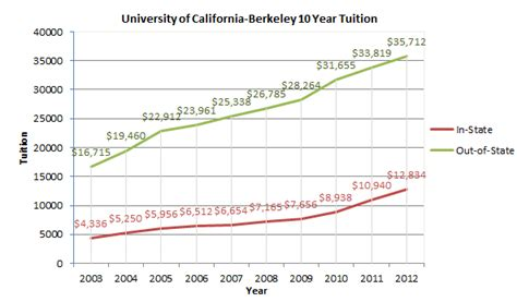 How Much Is The Application Fee For Berkeley Mba Program by The Price Of Attending Berkeley Golden