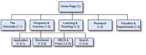 navigation diagram for website navigation diagram for website image collections how to