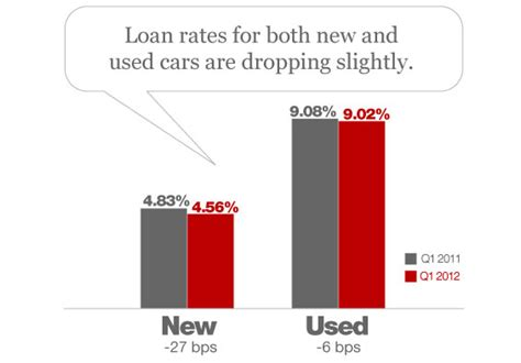 special report  state   auto loan market
