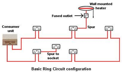 ring circuit wiring a radial circuit would go from a 20 fuse or breaker