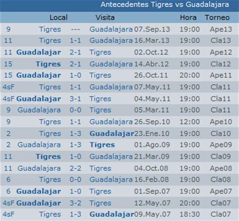 Calendario Liga Mx Apertura 2014 Tigres Previa Tigres Vs Guadalajara Apertura 2013 Liga Bancomer