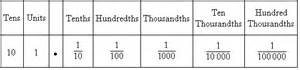 In expanded fractional form 72 649 is written as