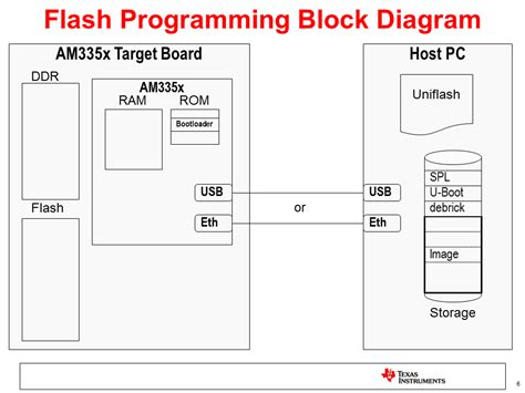 Flat Boot Flow sitara linux am335x flash programming linux development