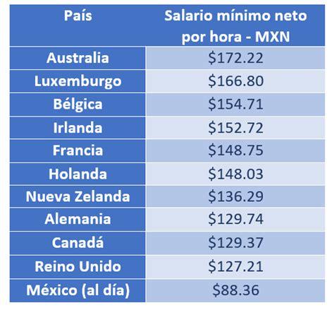cual es el salario mnimo de un jubilado 2016 el salario m 237 nimo en m 233 xico deber 237 a ser de 380 pesos al