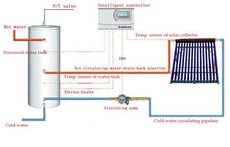 Solar Wave Water Heater solar water heater install diagram solar chimney diagram