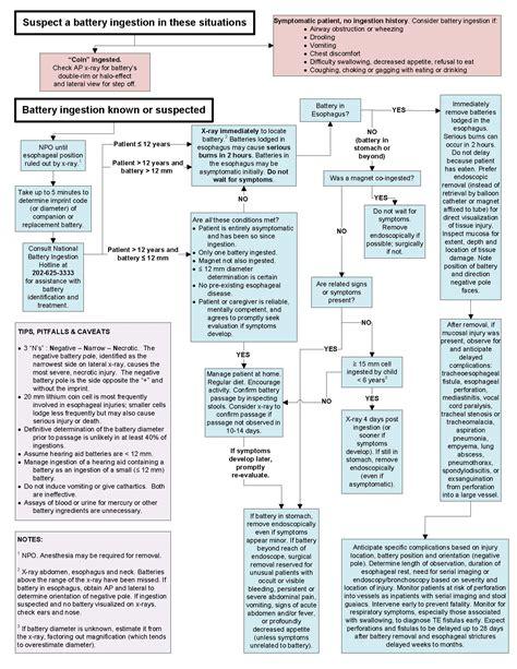 Protocol For Acute Detox by Worksheet Post Acute Withdrawal Worksheet Grass
