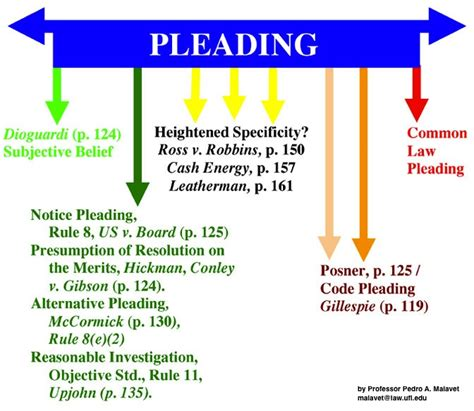 section 60 of civil procedure code professor pedro a malavet civil procedure notes page 3