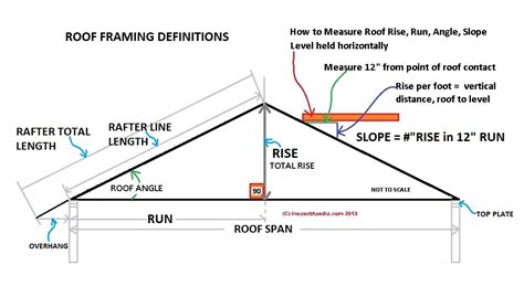 live load for roof pitch tables roof slope rise run definitions how are roof rise
