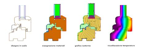testare porte tipologia e caratteristiche dei provini sui serramenti da