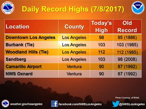 Los Angeles Records 2017 Los Angeles Breaks 131 Year Daily Record High Temperature