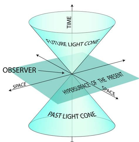 3rd to 4th 5th 6th and 7th dimensions explained enlightenment