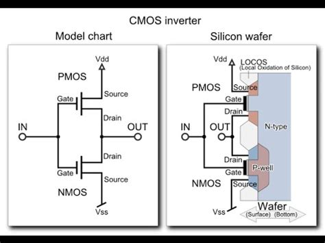 layout design and simulation of cmos inverter 33 how to make cmos inverter using dsch online