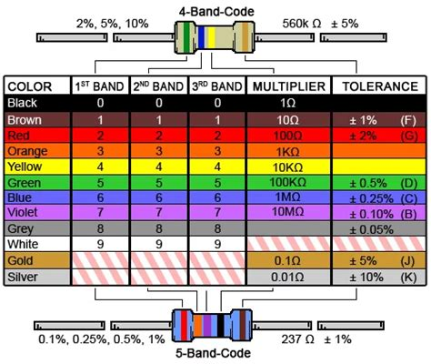 fusible resistor colour code fuse resistor anandtech forums