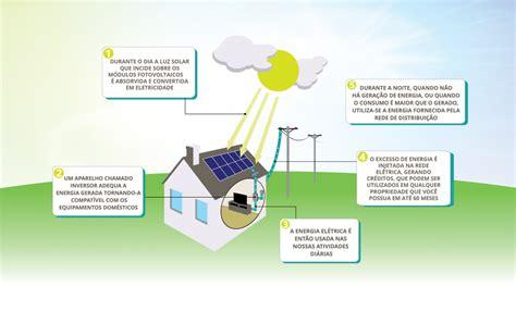 o que e capacitor de energia eletrica como fica a minha conta de luz ap 243 s instalar energia fotovoltaica