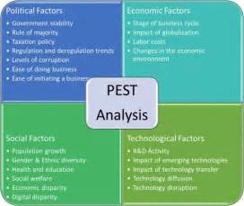 Best 25  Pestel Analysis ideas on Pinterest   Pestel