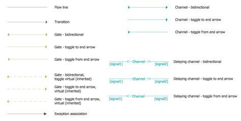 pattern specification language specification and description language sdl solution