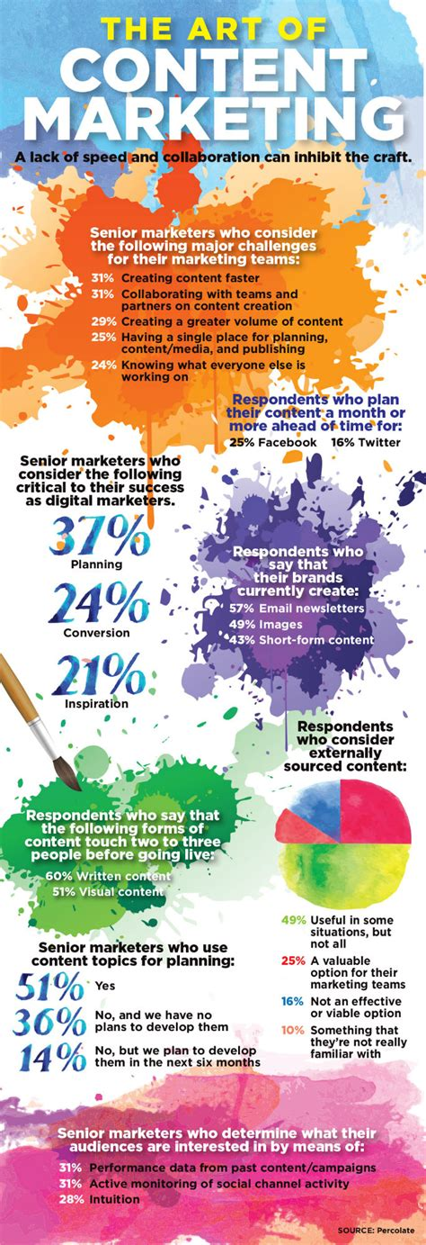 infographic art the art of content marketing infographic