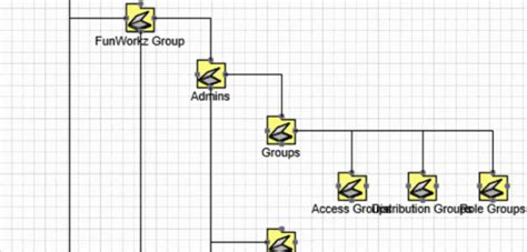 visio active directory organizational chart visio file structure template images template design ideas