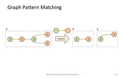 pattern matching graph gradoop scalable graph analytics with apache flink
