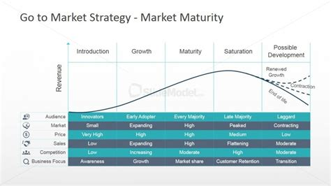 go to market plan template powerpoint market maturity powerpoint chart slidemodel