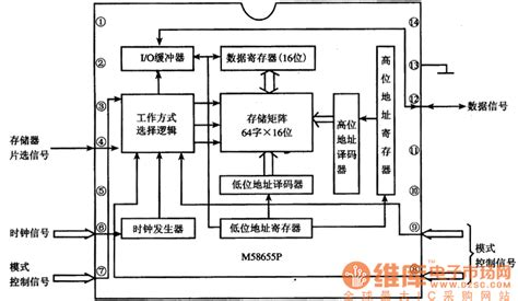 what is integrated circuit memory m58655p memory integrated circuit other circuit electrical equipment circuit circuit