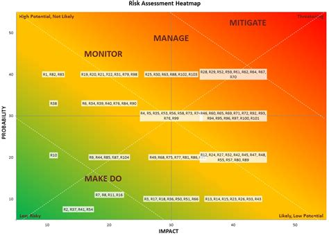 How To Create A Risk Heatmap In Excel Part 2 Risk Management Guru Risk Assessment Heat Map Template Excel